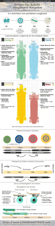 Nous avons les critères les plus importants pour l'achat d'un longboard dans une infographie … # 60hab …