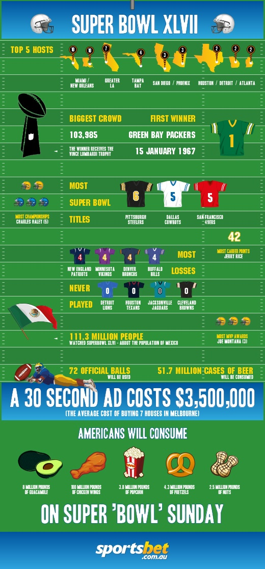 Super Bowl 2013 and Odds