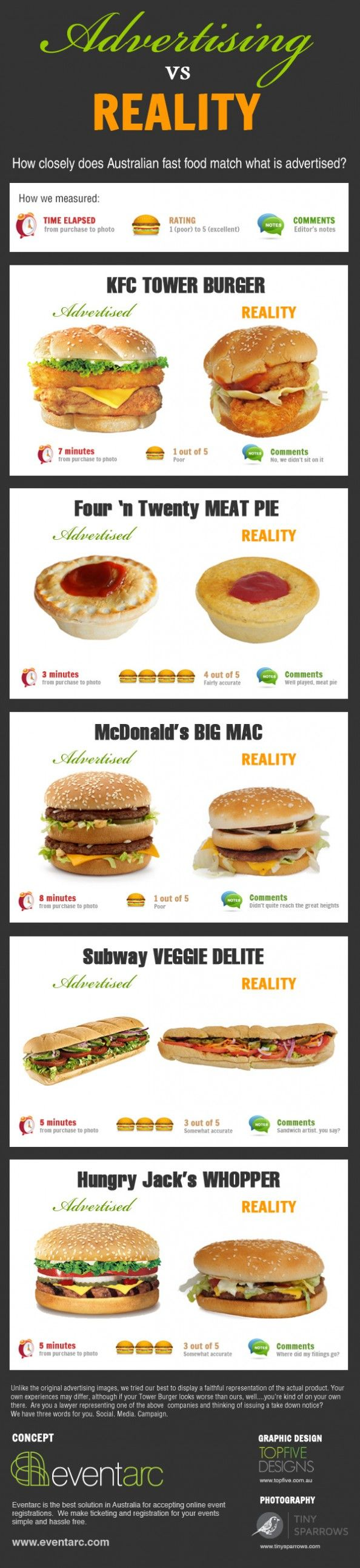 Well, this is not just for Australian food...pretty much true for everywhere!  bäh... Fast Food Advertising Matchup #Infographic