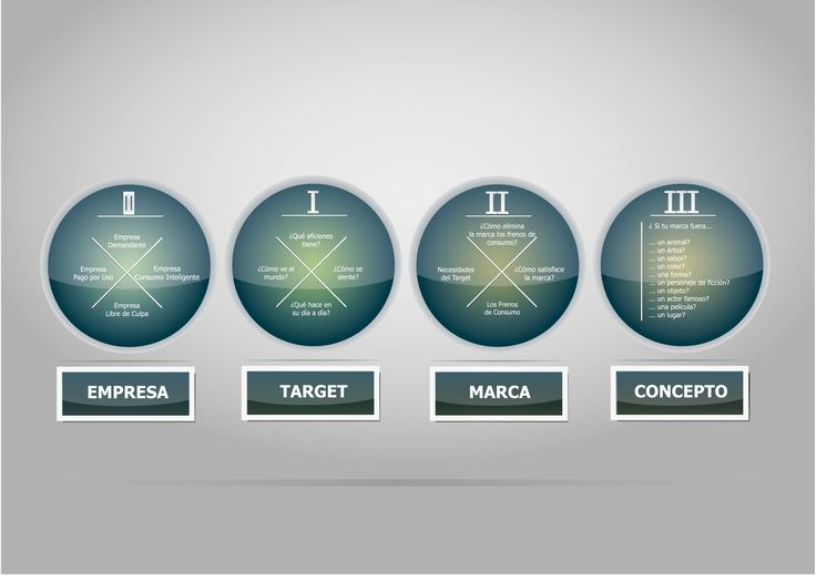 Diseño de datos (infografía) ede las partes que debe de seguir un buen briefing.