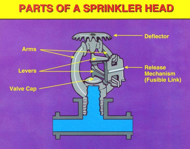 fire sprinkler head part names | Rasterdecke Research | Pinterest ...