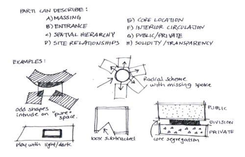 Parti Architecture Examples