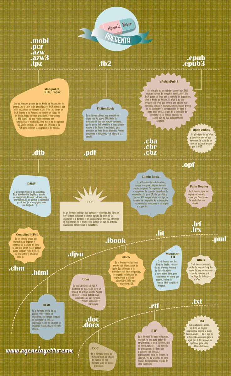 Formatos de libros electrónicos #infografia #infographic #ebook