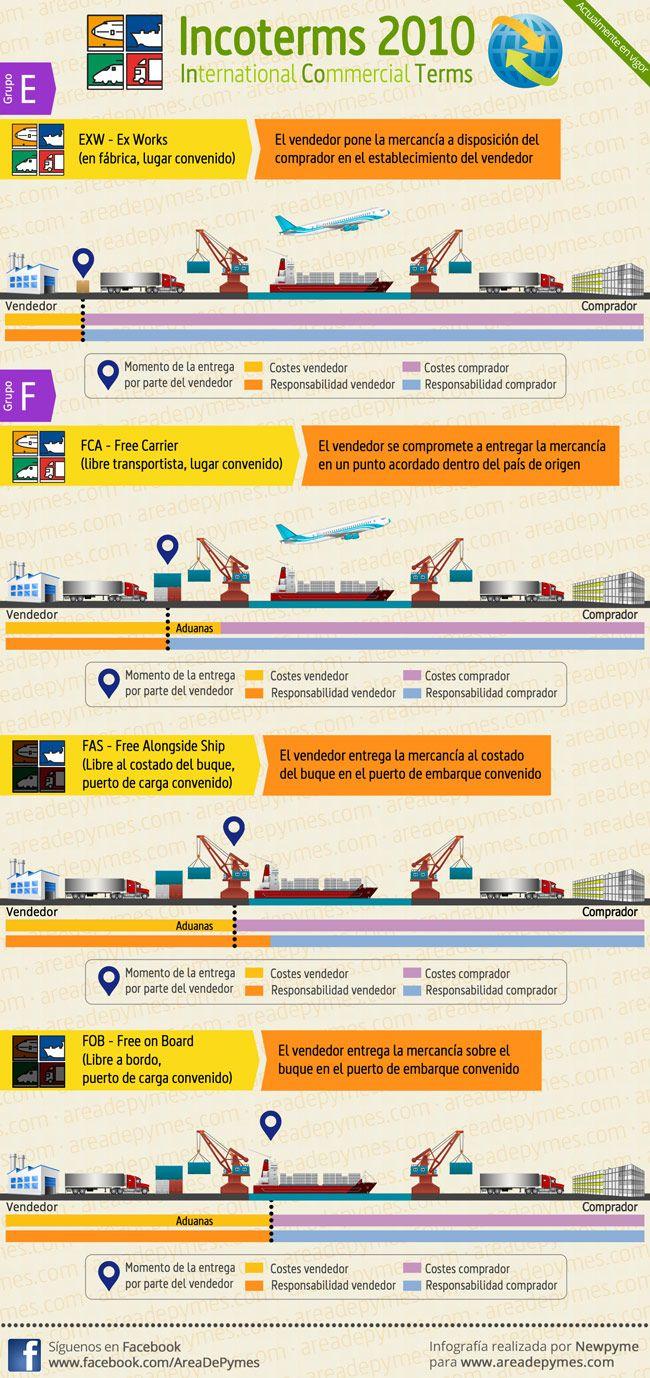 Infografía resumen principales características Incoterms Grupos E y F