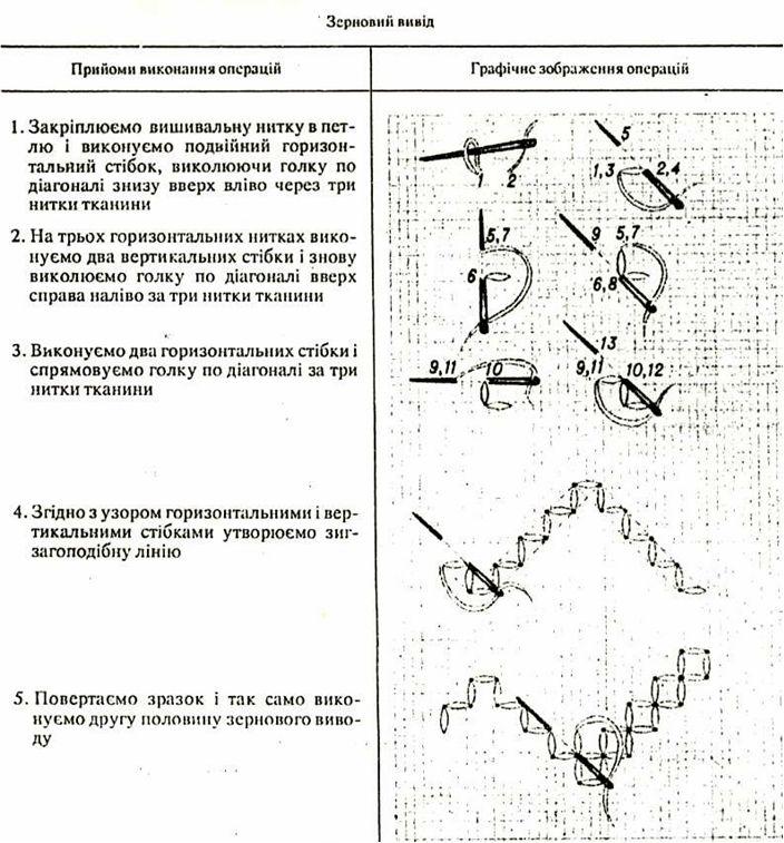 """Інструкційна карта """"Вправи на вишивання шва """"зерновий вивід"""""""" - Український народний рушник"""