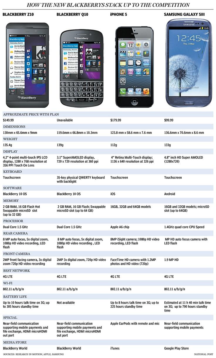 BlackBerry Z10 vs Galaxy S3, iPhone 5 and Nokia Lumia 920