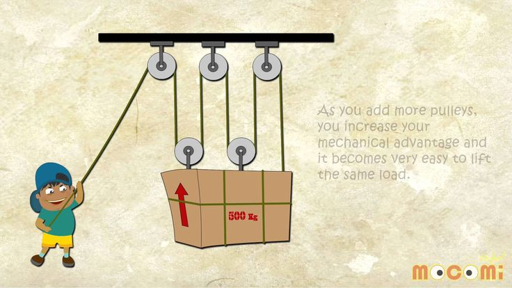 Simple Machines Like Pulley : What is a pulley simple machines mocomi kids