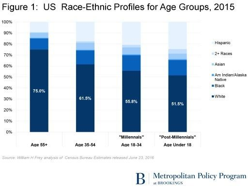 Racial demographics of different generations of Americans.