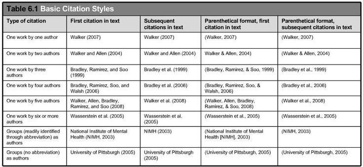 Literature review templates