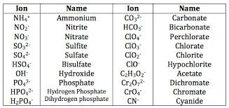 """Naming Compounds is a topic we covered. Here is a picture of some ions and their names. Also, here is the last step in naming compounds..... If there are two vowels in a row that sound the same once the prefix is added (they """"conflict""""), the extra vowel on the end of the prefix is removed. For example, oneoxygenwould be monooxide, but instead it's monoxide. The extra o is dropped."""