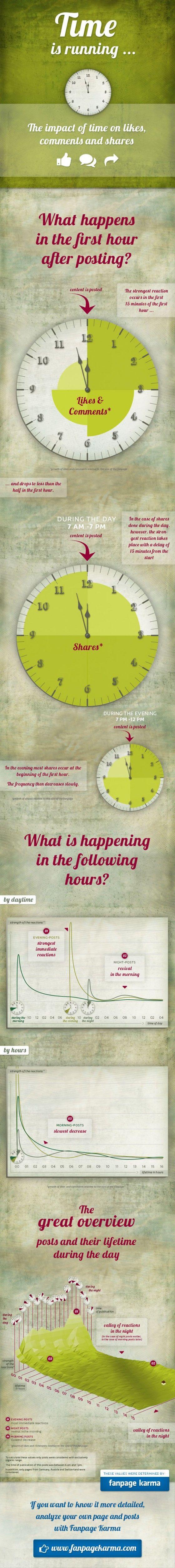 limportance du timing sur facebook socialmedia