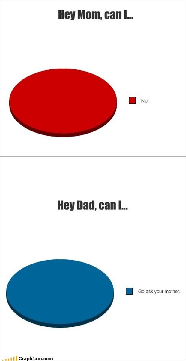 """Best Of, """"Funny Graphs"""" – 30 Pics"""
