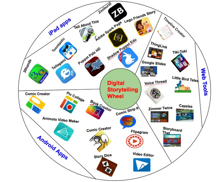 Digital Storytelling Wheel for Teachers curated by Educators' Technology