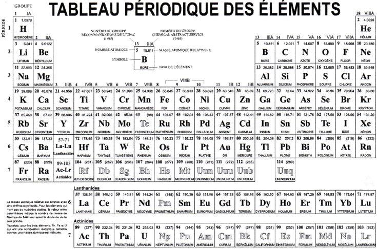 Mendéléiev et le classement ordonné des éléments | Tableau périodique des éléments, Formule ...