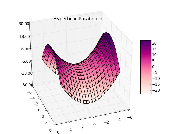 Surface Plot And Wireframe - Python Plots Examples - DataJoy - Online Python and R editor
