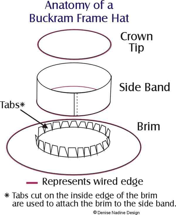 buckram base hat tutorial