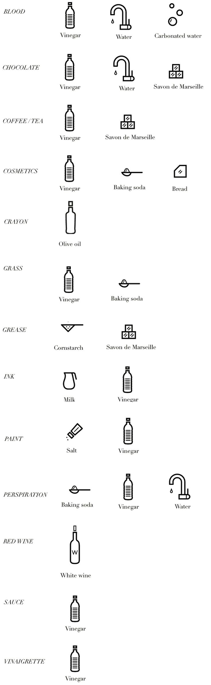 Paris To Go: Zero Waste Stain Removal Chart