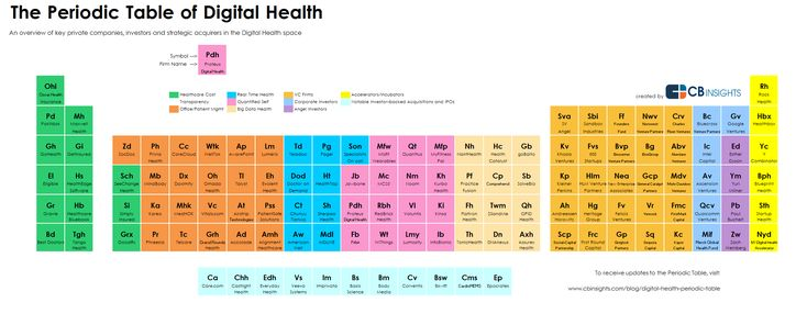 Infographic: 2014 Periodic Table of Digital Health Investments #digitalhealth #healthcare