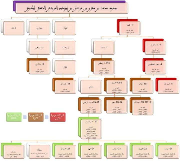 نسب ال سعود حكام السعودية اتموبيديا Info Language Diagram