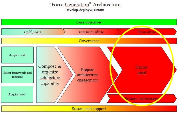 Force_Generation_Architecture_Warm_Phase Enterprise