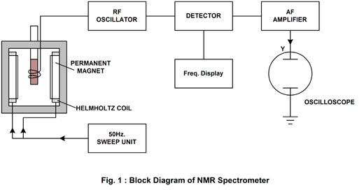 17 best images about nmr spectrometer on pinterest