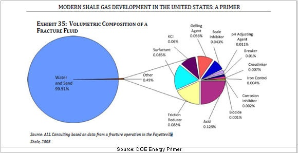 chemical composition of natural gas Liquefied natural gas: liquefied natural gas (lng), natural gas (primarily methane) that has been liquefied for ease of storing and transporting lng takes up about.