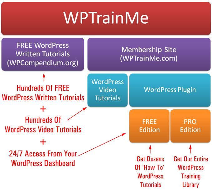 WPTrainMe is a comprehensive WordPress step-by-step training system for non-technical users! http://wptrainme.com
