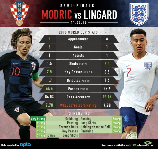 World Cup Stats Modric Vs Lingard Modric World Cup Dribble
