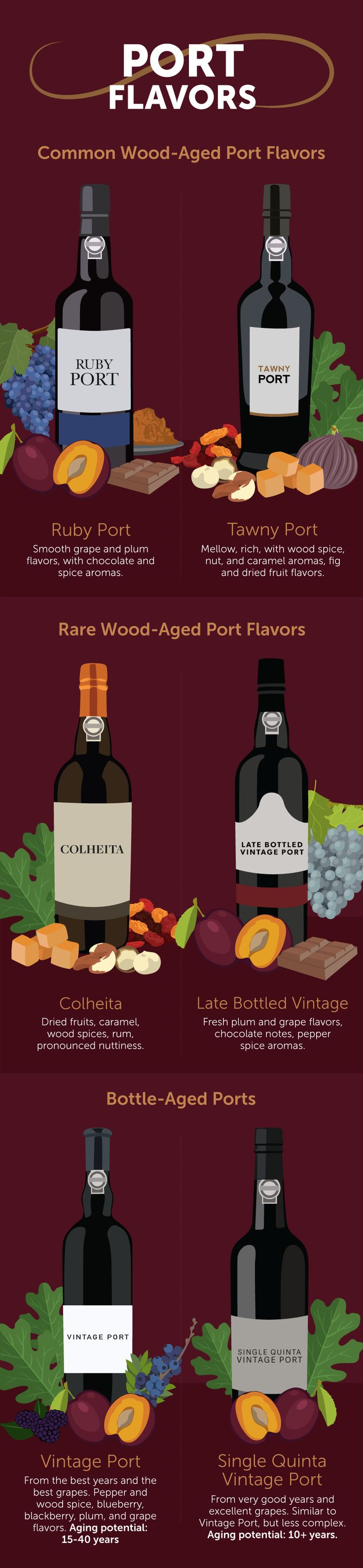 Port Flavors - A Port Wine Primer