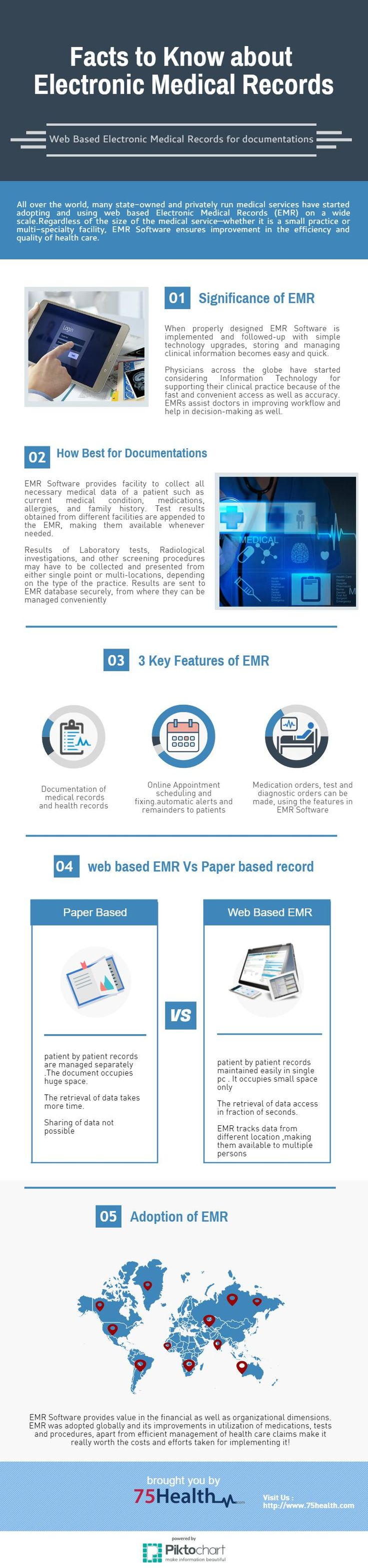 Facts to know about Electronic medical records for documentation source link: https://magic.piktochart.com/output/14558009-emr-info
