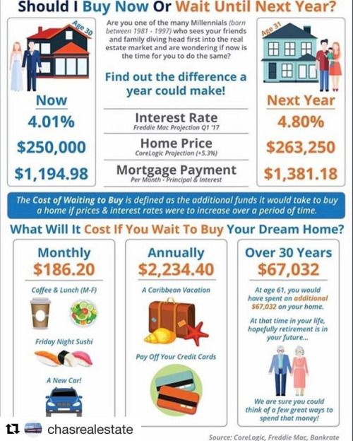Thinking of buying a home now…. or maybe later? See why you should do it now!! Great explanation of why you should contact the Lucy Lending Team today and see how much you qualify for! www.charlestonmortgagelender.com thelucylendingteam@gmail.com 843-469-9010 #charleston #chsrealestate #chs #homebuying #homebuyer #dontwait #realestate #homeowner #mortgage #lender #broker #financing #trusted #local #interestrates #equity #investment #money #lucylendingteam