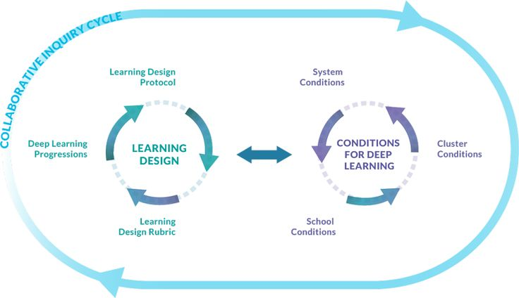 Tools and Processes Progressions, protocols and rubrics support the design of deep learning and ways to provide conditions that foster deep learning.