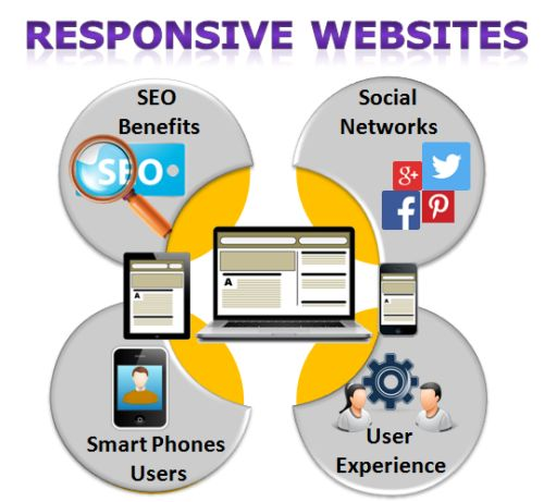 Responsive Design is Crucial For Websites http://bit.ly/1p0qVvL #ResponsiveWebdesign #Website #WebsiteDevelopment