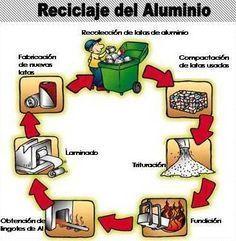 Resultado de imagen de Procesos de transformacion industrial de la basura para su reciclaje
