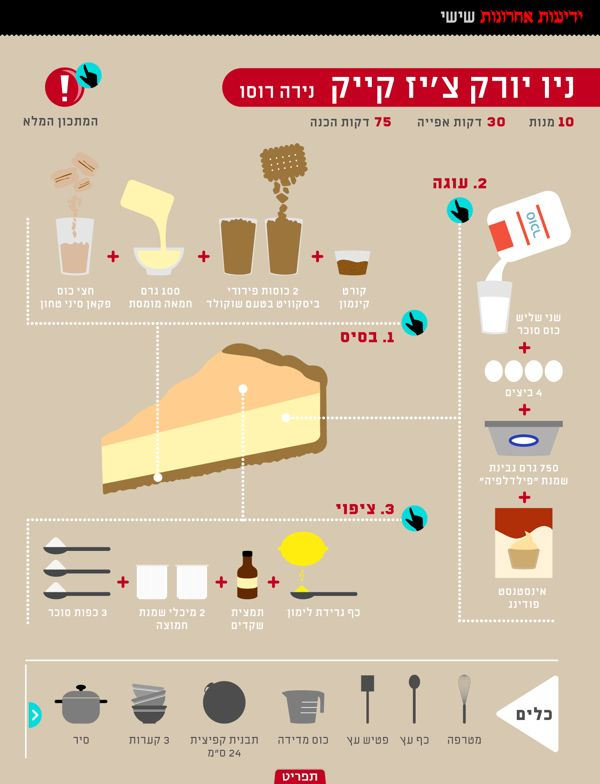 Infographic to show the step by step process of how to make a cheesecake. The layout clearly shows the ingredients on one side and the utensils needed along the bottom. To experiment with layout I could look at ways to merge the instructions with the imagery usually found in a cookbook.