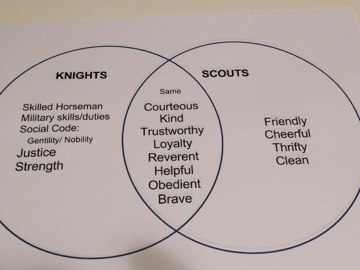 Venn diagram for Cub Scouts Tiger Elective: Good Knights, req. 1a; explain to your den 1 of the 12 points of the law and why you think a Knight would have the same behavior.