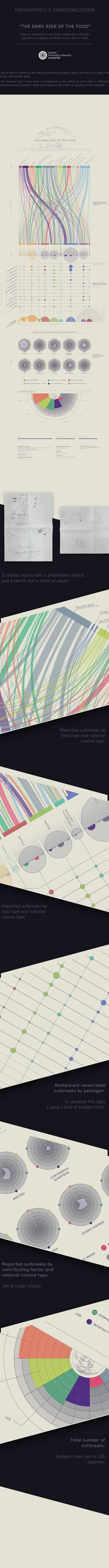 THE DARK SIDE OF THE FOOD - Light Version on Behance