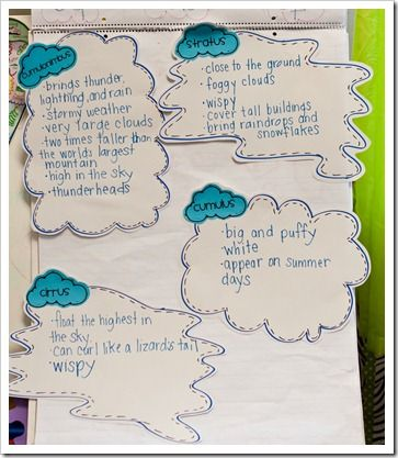 Anchor Chart explaining types of clouds, site also has a fun cloud craft to show which clouds are high in the sky and which are low! There are lots of hands on activities to really drive this home and have fun!