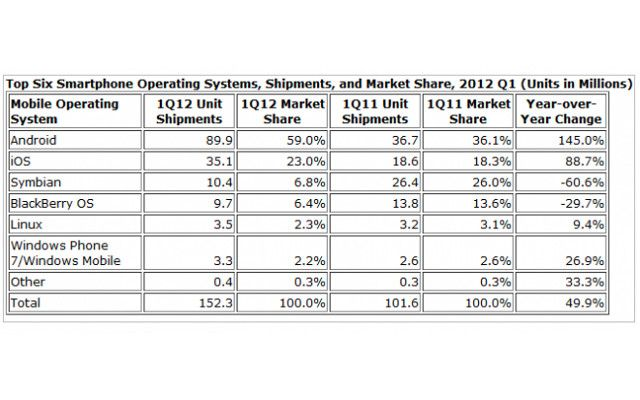 #android, #iphone on the rise, #symbian, #blackberry plummet