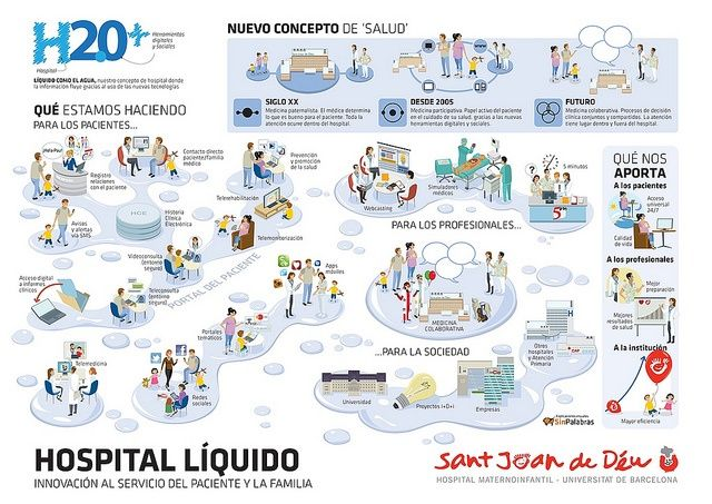 Hospital Líquido by @HSJDBCN