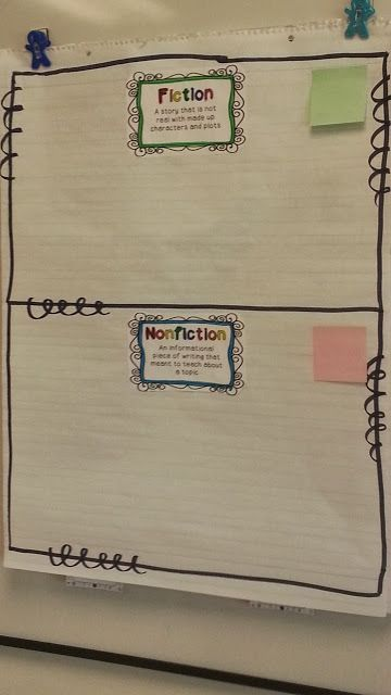 Nonfiction activities- helping students find the difference between nonfiction text and fiction text- text feature search activity- nonfiction reading passages