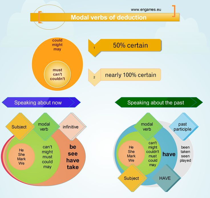Modal verbs of deduction | English Language, ESL, EFL ...
