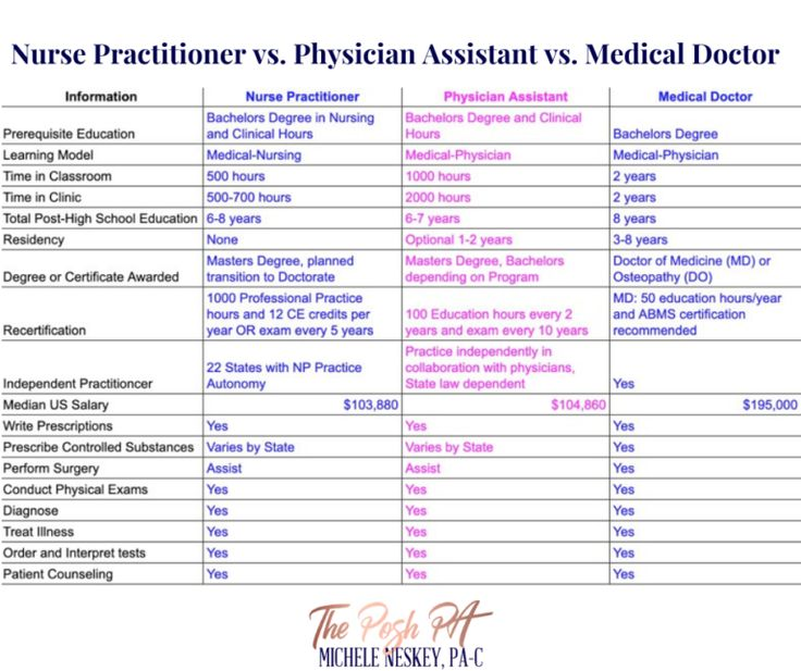 The basic differences between a Nurse, Physician Assistant