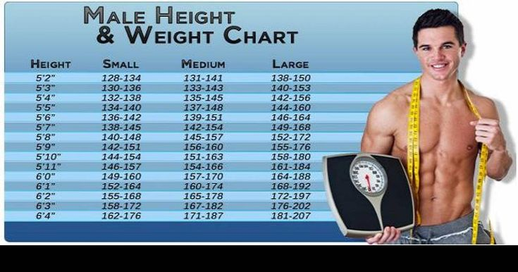 The Ideal Weight Chart For Men Based On Their Height http ...