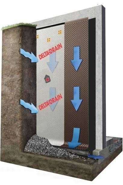 DELTA®-DRAIN: Exterior foundation drainage membrane.  Keeps basements dry.