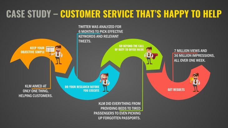 Social Media Case Study  Publix Rocks Customer Service Fatal Customer Care Flaws