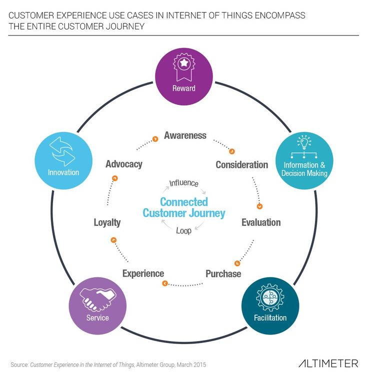 Customer Lifecycle Mapping - Getting to Grips with Customers » Interaction Design Foundation