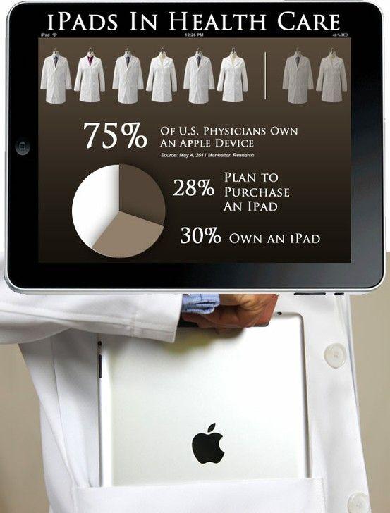 iPads para el cuidado de la salud