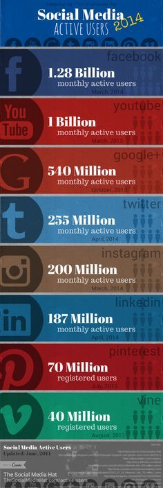 Amazing Eye Opening Stats That Show the World is Going Mobile