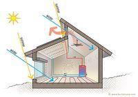 solar passivo de aquecimento / arrefecimento.  Ainda melhor ilustração de princípios de design solares passivos.